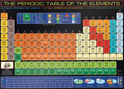 Periodic Table of the Elements (EUR61001), a 1000 piece jigsaw puzzle by Eurographics. Click to view larger image.